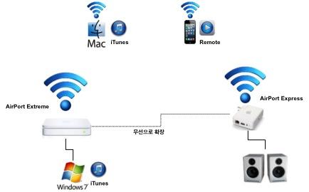 Wireless 세상에서 음악 즐기기: 홈 공유활용법