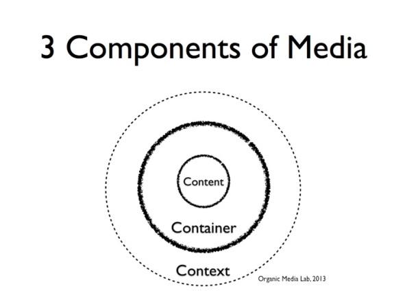 미디어는 컨테이너, 콘텐츠, 컨텍스트로 구성되어 있다. 미디어를 이 3가지 요소로 해부함으로써 미디어의 진화에 대한 설명이 가능하다.