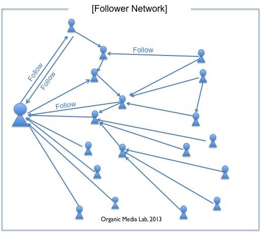 트위터의 사용자 관계는 구독 관계이며 일방향의 '팔로우 네트워크 (Follower Network)'를 구성하고 있다.