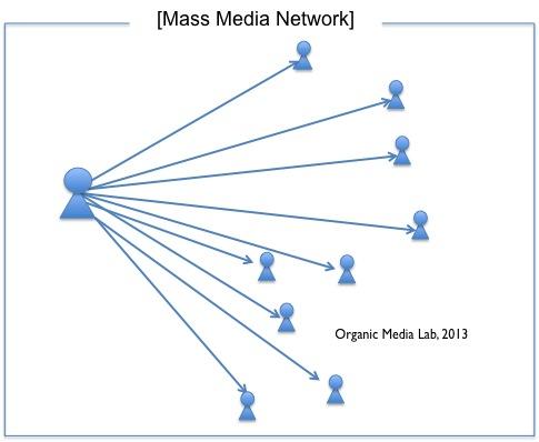 매스미디어 네트워크에는 중앙집권적 네트워크(Centralised Network)로, 메시지를 전달하는 하나의 노드가 중심(center)이 된다.