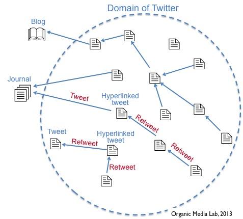 소셜 미디어 서비스 구조 읽고 쓰기 (Understanding social media servicestructure)