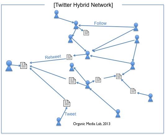 트윗 네트워크와 사용자 네트워크를 합친 서비스 구조이다. 트윗과 사용자가 각각 다른 노드로 하이브리드 네트워크를 구성한다.
