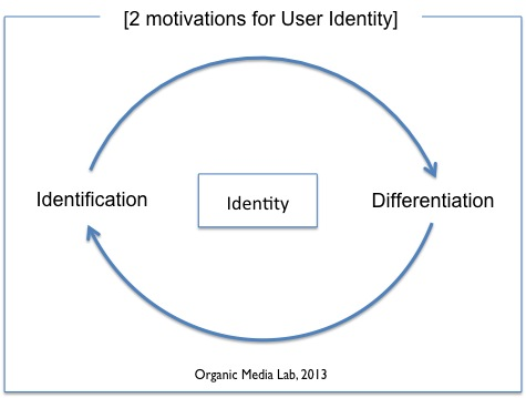 소셜 네트워크 서비스와 '나'의 정체성 (User Identity in Social NetworkService)