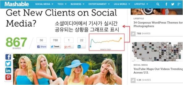 매셔블(mashable.com)에서는 모든 기사를 소셜 미디어 실시간 공유 중심으로 구성하여 콘텐츠의 가치를 더욱 생동감 있게 전달하고 더 많은 공유를 유발시키는 선순환 방식을 택하고 있다