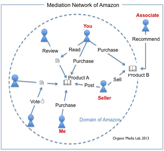 아마존은 왜 소셜 미디어인가? (Why Amazon is SocialMedia?)