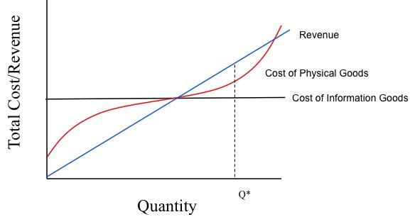 정보(재)는 한계비용이 실질적으로 0이고 생산량의 증가에 따라 체증하지 않는다.