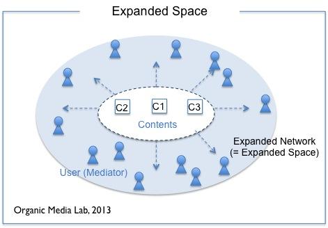 사용자의 활동을 통해 콘텐츠들이 서로 매개되고 사용자들이 서로 연결된다. 사용자 관점에서 보면 사용자가 활동한 거리만큼 공간은 확장되어 있다. 사용자가 다수의 네트워크를 여행하면서 만든 연결관계는 곧 네트워크의 확장이며 사업자에게는 공간의 확장이 된다.