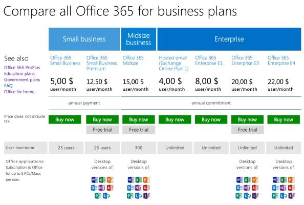 마이크로소프트의 오피스365의 다양한 버전: 각 그룹내에서 여러 버전을 제공함으로써 그룹가격결정과 버저닝을 혼합한 형태이다