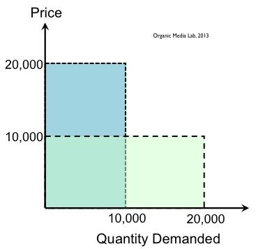 수익과 가격차별화: 수익을 극대화하기 위해서는 가격차별화가 필요하다