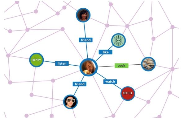 페이스북의 소셜그래프는 사용자 활동을 중심으로 친구, 콘텐츠 등을 연결하고 네트워크로 가시화하는 도구이다 (그림 출처: http://www.businessinsider.com/explainer-what-exactly-is-the-social-graph-2012-3)