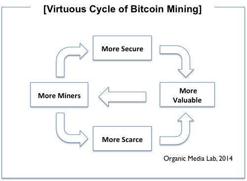 비트코인 채굴과 선순환 구조 (Virtuous Cycle of BitcoinMining)