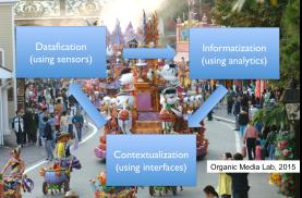 센서들의 협업을 만들기 위해서는 가장 먼저 데이터화(Datafication)가 필요하다. 수많은 기록에서 의미있는 정보(Informatization)를 만들고 사용자의 상황에 맞게 가치추출 및 전달(Contextualization)하는 과정이 있어야 협업 네트워크가 가능하다.