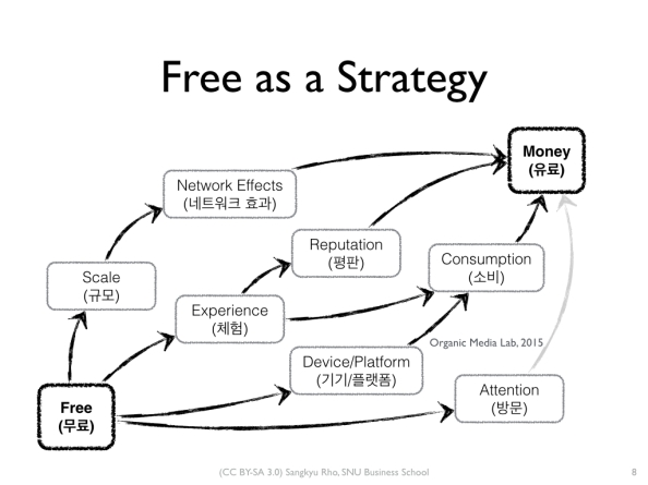 [Lecture]공짜 경제에서 어떻게 돈을 버는가? (How to Make Money in FreeEconomy)