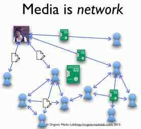블로그에서 독자를 만나는 1년여 시간동안의 체험. 미디어가 네트워크 자체라는 것을 체득하게 해주었다.