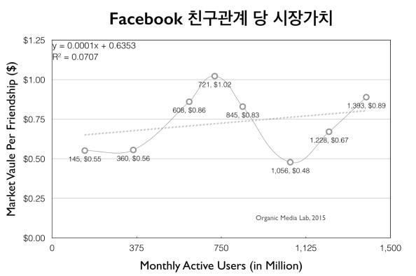 페이스북의 시장가치를 친구 관계수로 나누어 친구관계 당 시장가치가 사용자 수의 증가에 따라 어떻게 변하는지 살펴보았다. 주가의 오르내림에 따라 요동은 치지만 추세는 큰 변화가 없는 것을 알 수 있다. 이는 페이스북의 시장가치가 친구관계 수에 비례함을 보여준다.
