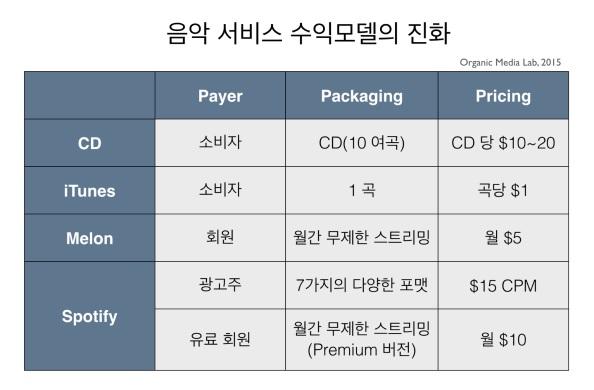 수익 모델의 3P (3Ps of Revenue Models: Payer, Packaging, andPricing)