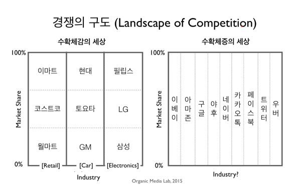 네트워크 세상의 경쟁, 수확체증, 승자독식: 디지털 세상에는 0과 1만 존재한다 (Competition in NetworkBusiness)