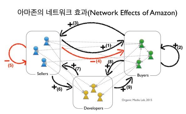 아마존의 네트워크 효과: 아마존은 어떻게 악순환을 끊고 선순환을 극대화시켰는가? (Network Effects ofAmazon)