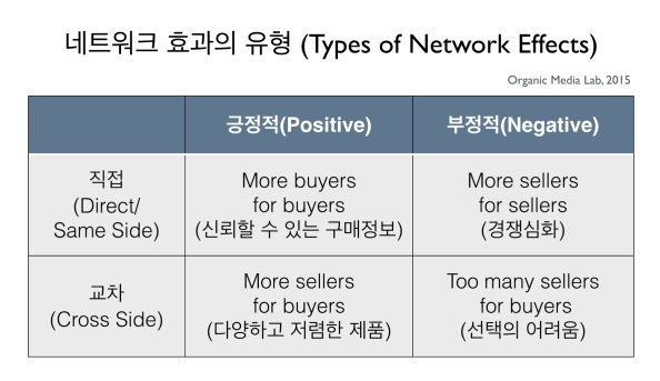 네트워크 효과는 크게 긍정적 직접 네트워크 효과,  부정적 직접 네트워크 효과, 긍정적 교차 네트워크 효과, 부정적 교차 네트워크 효과로 나눌수 있다