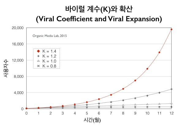 바이럴 계수가 1을 초과하면(K > 1) 가입자수가 기하급수적으로 증가한다(초기 가입자 수 100명, 감염 기간 30일, 고객 유지율 1 가정)