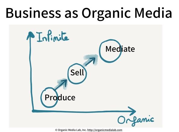 Business-as-OrganicMedia