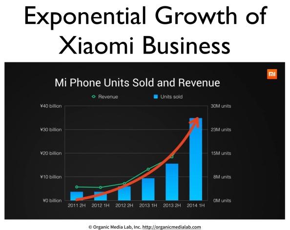 샤오미와 비즈니스의 사회적 진화 (Xiaomi: Social Evolution ofBusiness)