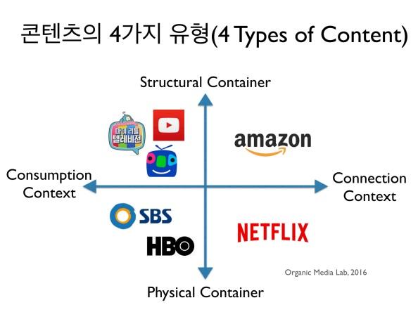 연결을 만드는 콘텐츠의 본질, 그리고 4가지 유형 (4 Types ofContents)