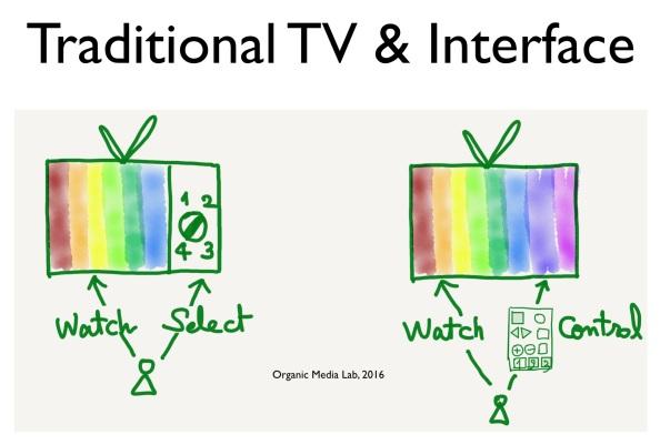 전통적 TV의 인터페이스는 채널을 선택하고 화면과 소리 등 시청 환경을 제어하는 장치(기능)이 중심이다.