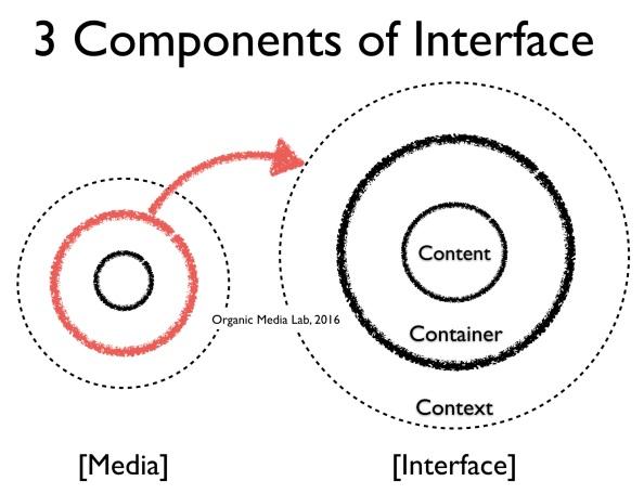 미디어의 3가지 구성요소를 그대로 인터페이스를 분석하는데 적용했다. 미디어의 컨테이너를 네트워크 관점에서 다시 3가지 요소로 해부한 것이다.