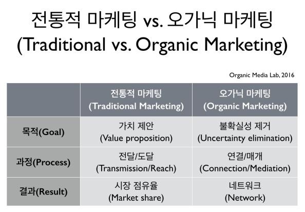왜 오가닉 마케팅인가(Why OrganicMarketing)?