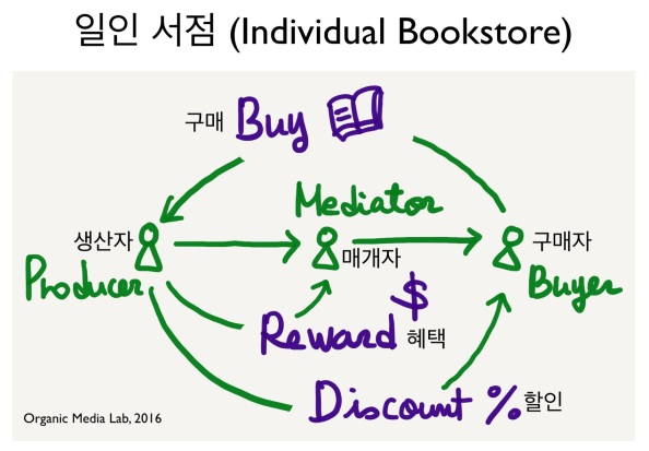 05-02-individualbookstore