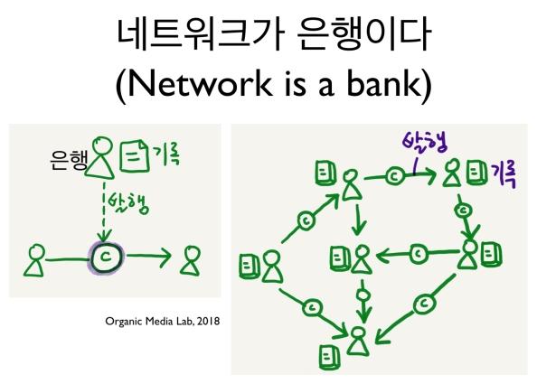 [조직없는 조직화] 코인(coin)인가,네트워크인가?