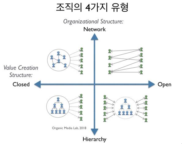 [조직없는 조직화] 조직의 4가지 유형 (4 Types ofOrganizations)
